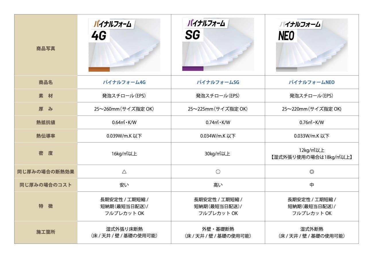 パイナルフォーム商品比較表